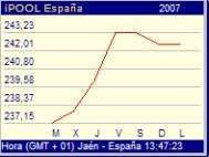Andamento prezzi olio in Spagna