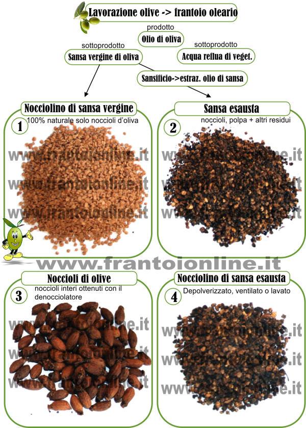 nocciolino di oliva sansa vergine, sansa esausta, noccioli di olive