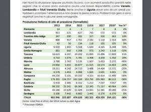 In Italia si prevede una riduzione della produzione di olio d'oliva per la campagna 2018/2019