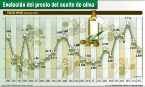 L'olio d'oliva spagnolo ha un prezzo pari alla metà del prezzo dell'olio italiano