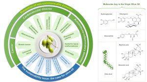 tabella nutrizionale della dieta mediterranea