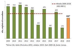 Andamento della produzione nazionale di olio dal 2009 a oggi.
