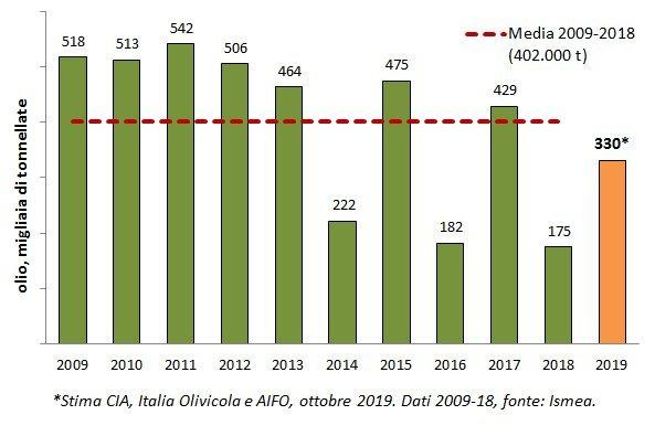 La speculazione altera i prezzi dell'olio di oliva italiano