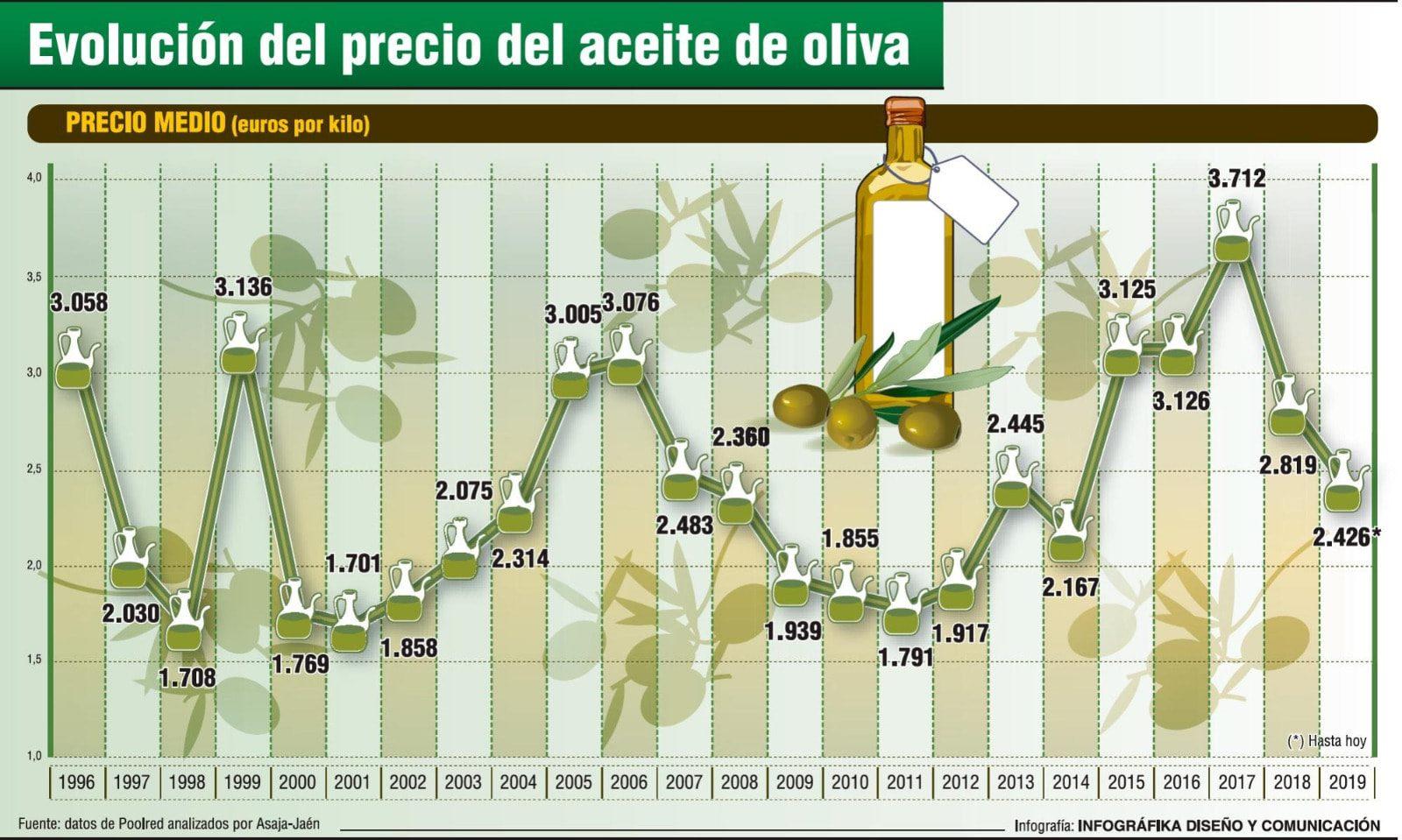 Il crollo del prezzo dell'olio di oliva, mentre i prezzi degli oli vegetali aumentano.