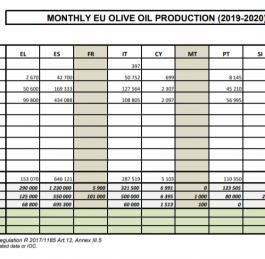 La produzione europea di olio di oliva ammonta a 1,2 milioni di tonnellate