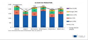 La produzione olio di oliva in Europa al tempo del Covid-19. Previsione 2020/2021